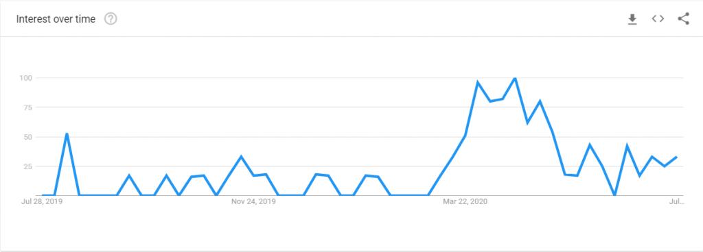 Google Search Trends for Tambola Bingo in India